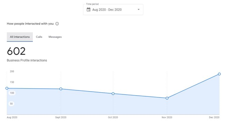 Belosol-Marketing-Results-2020
